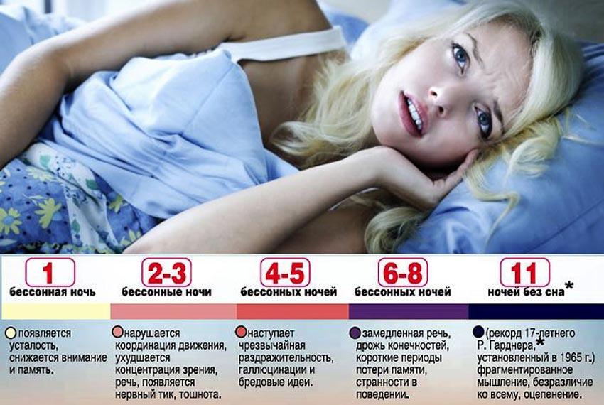 изменения в организме без сна