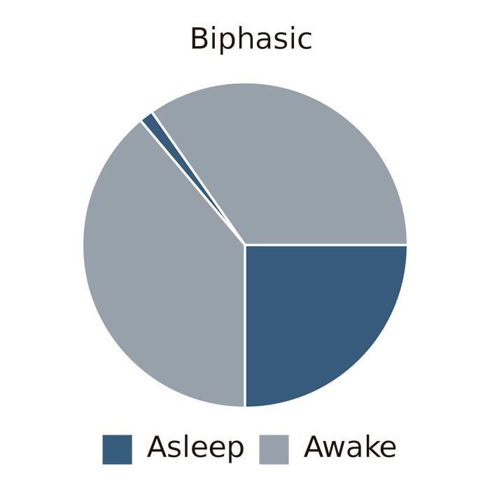 Biphasic